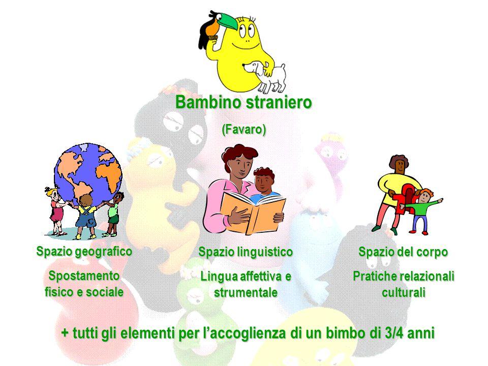 Bambino straniero (Favaro) Spazio geografico Spostamento fisico e sociale Spazio linguistico Lingua affettiva e strumentale Spazio del corpo Pratiche