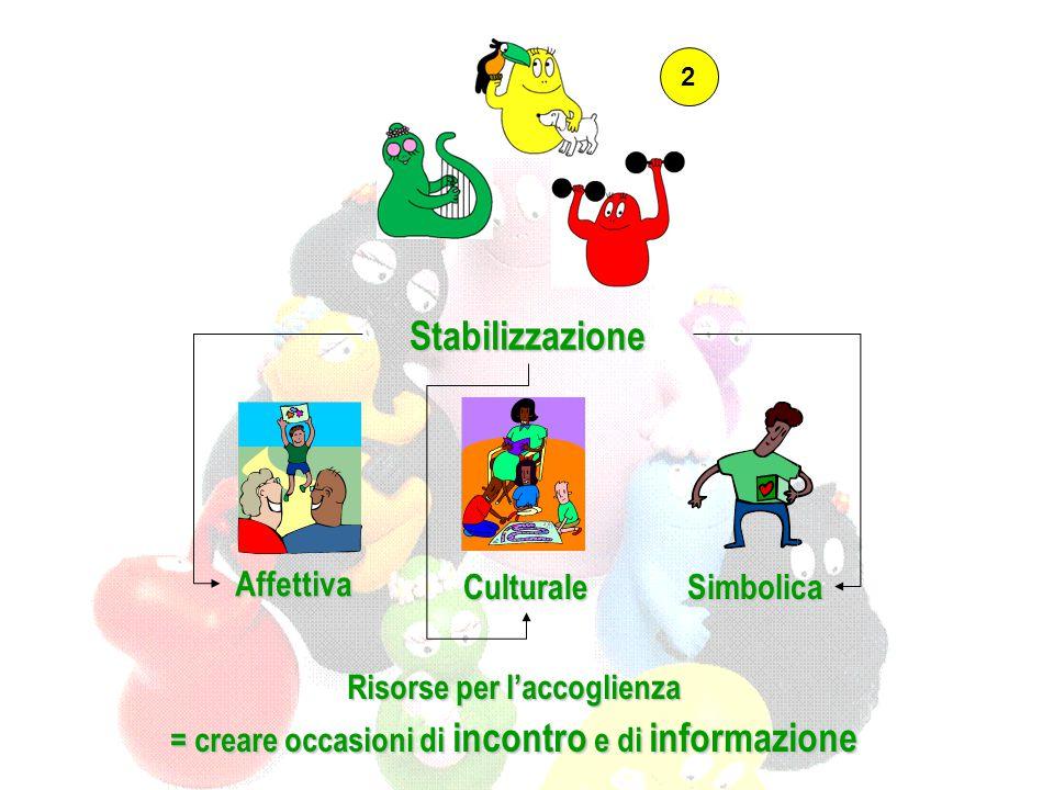 Stabilizzazione Affettiva SimbolicaCulturale 2 Risorse per l'accoglienza = creare occasioni di incontro e di informazione