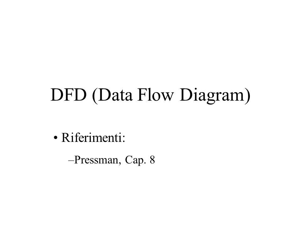 Costrutti dei DFD Terminatore (in genere un elemento con comportamento proprio) Funzione (trasforma i flussi in ingresso in flussi in uscita) Data-store (magazzino di dati) Flusso dati (data flow, dati in movimento)