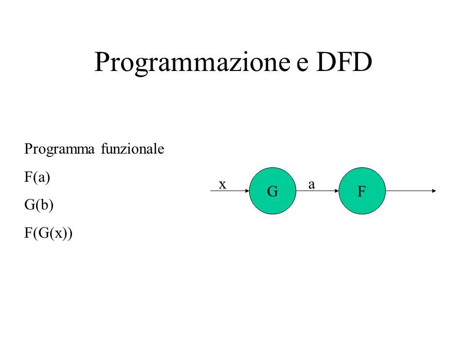 Raffinamento di diagrammi DFD a+bc a b c=d+e