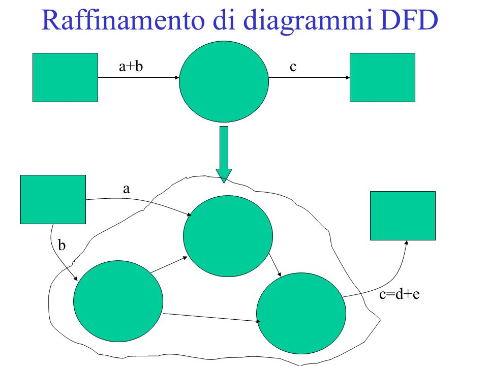 Regole Sintattiche per i DFD Ogni funzione, flusso, data-store, deve avere un nome; nel caso dei flussi può essere associata un'espressione prevista dal dizionario dati Non esistono funzioni che creano uscite dal nulla Non esistono funzioni che non creano nessuna uscita E' possibile mostrare più volte un data-store ed un terminatore Non è possibile mostrare un flusso tra una funzione e se stessa Esiste una regola di consistenza tra diagrammi DFD in relazione di raffinamento Talvolta impone un numero massimo di funzioni in cui è possibile raffinare una funzione data
