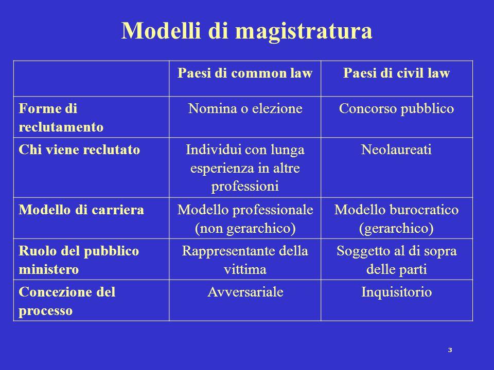 3 Modelli di magistratura Paesi di common lawPaesi di civil law Forme di reclutamento Nomina o elezioneConcorso pubblico Chi viene reclutatoIndividui