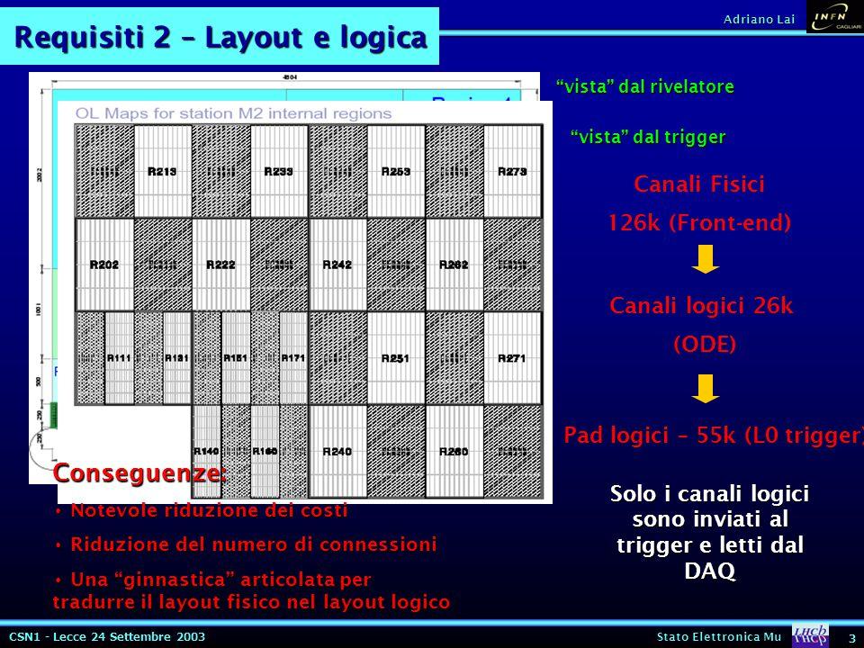 CSN1 - Lecce 24 Settembre 2003 Stato Elettronica Mu 3 Adriano Lai Requisiti 2 – Layout e logica vista dal rivelatore vista dal trigger Canali Fisici 126k (Front-end) Canali logici 26k (ODE) Pad logici – 55k (L0 trigger) Solo i canali logici sono inviati al trigger e letti dal DAQ Conseguenze: Notevole riduzione dei costi Notevole riduzione dei costi Riduzione del numero di connessioni Riduzione del numero di connessioni Una ginnastica articolata per tradurre il layout fisico nel layout logico Una ginnastica articolata per tradurre il layout fisico nel layout logico