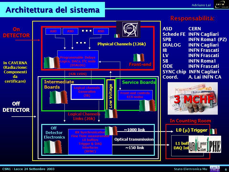 CSN1 - Lecce 24 Settembre 2003 Stato Elettronica Mu 7 Adriano Lai Struttura e ubicazione del sistema M2-M5 Muon filters Camere Crates Detector Area Counting house 80 m