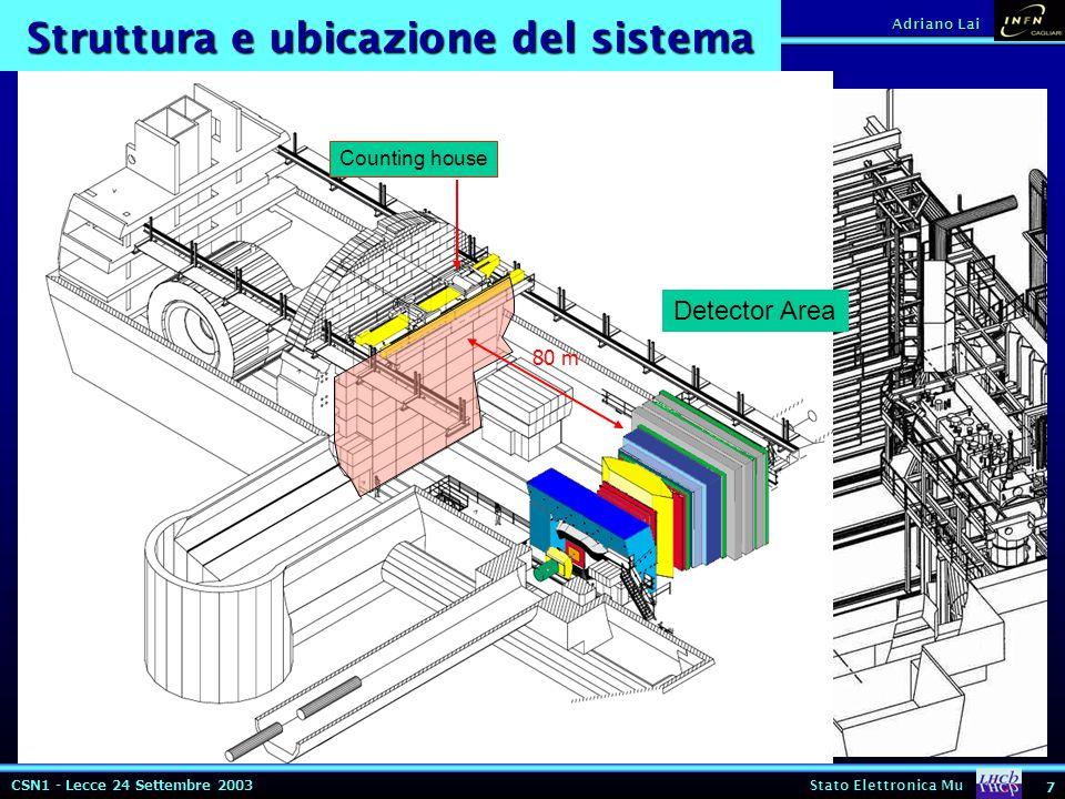 CSN1 - Lecce 24 Settembre 2003 Stato Elettronica Mu 8 Adriano Lai CARIOCA (CERN) CARIOCAASDQ( ++ ) ENC2200e + 40e/pF 3000e + 40e/pF t rise 10 ns6 ns t fall 50 ns Sens @ 10 pF23 mV/fC100 + 27.5 mV/fC Sens @ 220 pF12 mV/fC100 + 14 mV/fC Cons./canale16 mW40 mW Z in 45 ohm25 ohm Costo(50 kCHF)750 kCHF Caratteristiche Caratteristiche rad hard IBM 0.25 rad hard IBM 0.25 16000 chip sul sistema 16000 chip sul sistema Ultima versione ( finale ) sotto Ultima versione ( finale ) sotto bonding al CERN bonding al CERN Inizio test Ottobre Inizio test Ottobre 8x