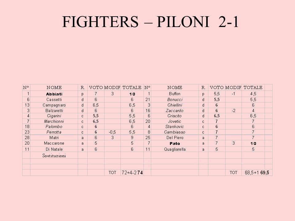 FIGHTERS – PILONI 2-1