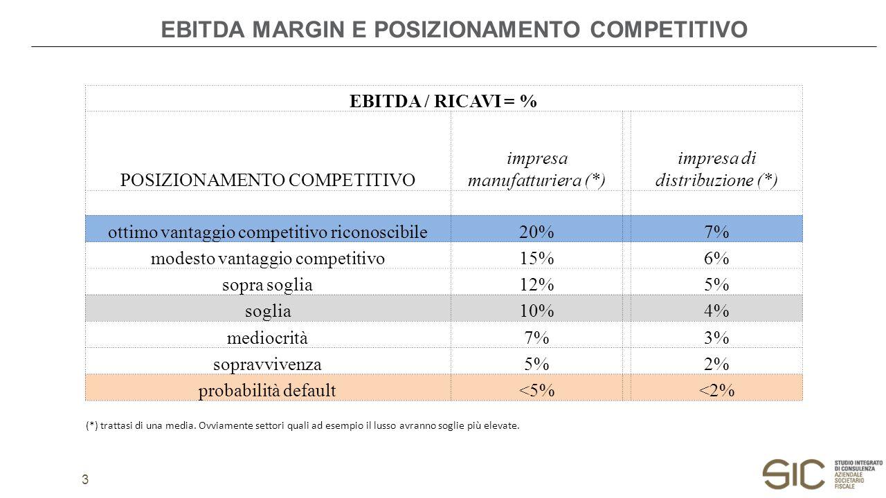 EBITDA MARGIN E POSIZIONAMENTO COMPETITIVO 3 EBITDA / RICAVI = % POSIZIONAMENTO COMPETITIVO impresa manufatturiera (*) impresa di distribuzione (*) ottimo vantaggio competitivo riconoscibile20% 7% modesto vantaggio competitivo15% 6% sopra soglia12% 5% soglia10% 4% mediocrità7% 3% sopravvivenza5% 2% probabilità default<5% <2% (*) trattasi di una media.