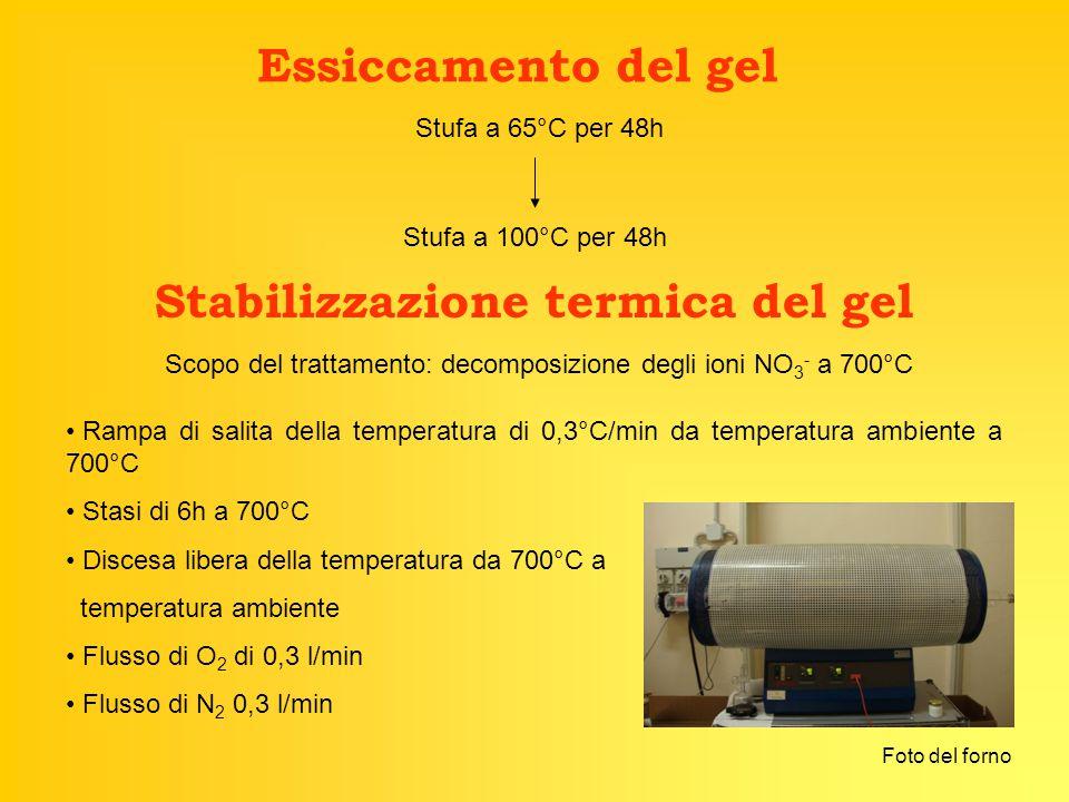 Essiccamento del gel Stufa a 65°C per 48h Stufa a 100°C per 48h Stabilizzazione termica del gel Scopo del trattamento: decomposizione degli ioni NO 3 - a 700°C Rampa di salita della temperatura di 0,3°C/min da temperatura ambiente a 700°C Stasi di 6h a 700°C Discesa libera della temperatura da 700°C a temperatura ambiente Flusso di O 2 di 0,3 l/min Flusso di N 2 0,3 l/min Foto del forno