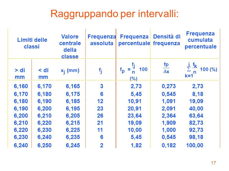 17 Raggruppando per intervalli: Limiti delle classi Valore centrale della classe Frequenza assoluta Frequenza percentuale Densità di frequenza Frequen