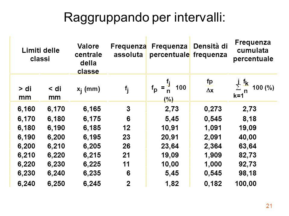 21 Raggruppando per intervalli: Limiti delle classi Valore centrale della classe Frequenza assoluta Frequenza percentuale Densità di frequenza Frequen