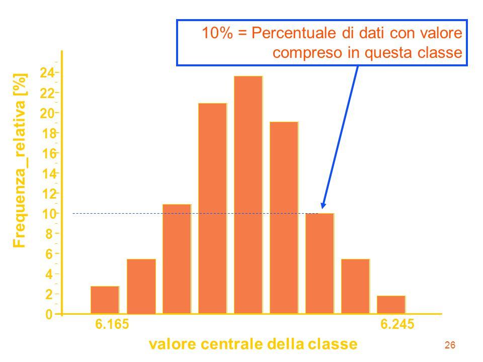 26 6.1656.245 valore centrale della classe 0 2 4 6 8 10 12 14 16 18 20 22 24 Frequenza _ relativa [%] 10% = Percentuale di dati con valore compreso in