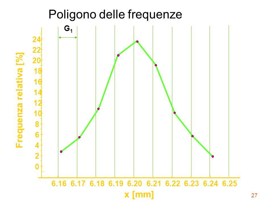 27 Poligono delle frequenze G1G1 6.166.176.186.196.206.216.226.236.246.25 x [mm] 0 2 4 6 8 10 12 14 16 18 20 22 24 Frequenza relativa [%]