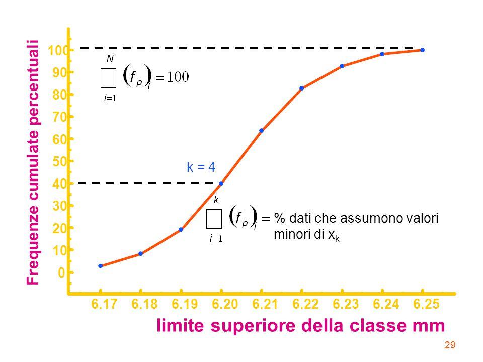 29 limite superiore della classe mm Frequenze cumulate percentuali 6.176.186.196.206.216.226.236.246.25 0 10 20 30 40 50 60 70 80 90 100 k = 4 % dati