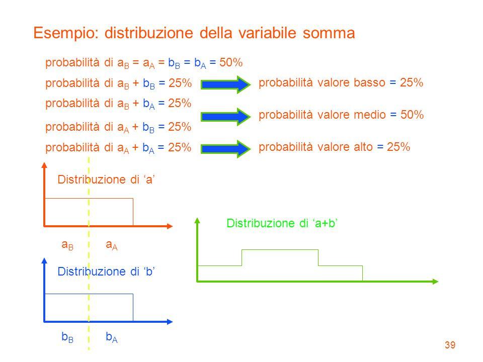 39 Esempio: distribuzione della variabile somma Distribuzione di 'a' Distribuzione di 'b' aBaB aAaA bBbB bAbA probabilità di a B = a A = b B = b A = 5