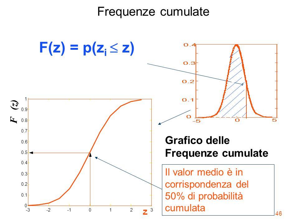 46 -3-20123 0 0.1 0.2 0.3 0.4 0.5 0.6 0.7 0.8 0.9 1 F (z) Frequenze cumulate Grafico delle Frequenze cumulate F(z) = p(z i  z) Il valor medio è in c