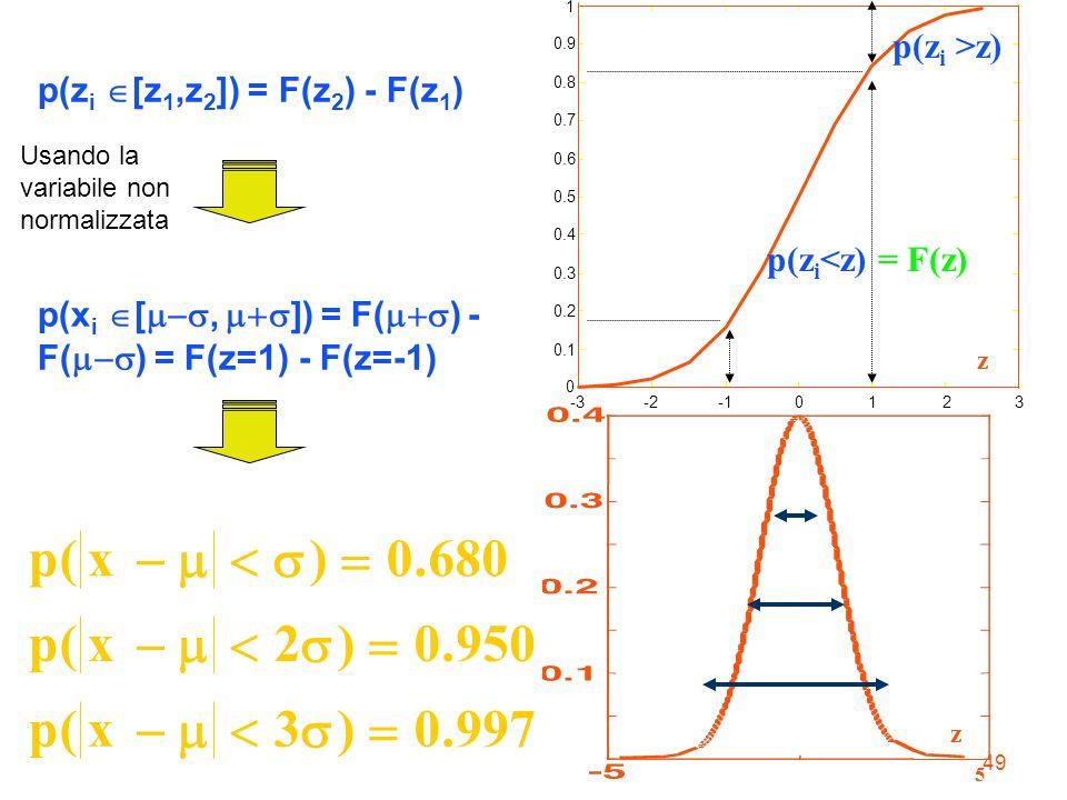 49 Usando la variabile non normalizzata px px px (). (). ().       0680 20950 30997 5 z -3-20123 0 0.1 0.2 0.3 0.4 0.5 0.6 0.7 0.8 0.9