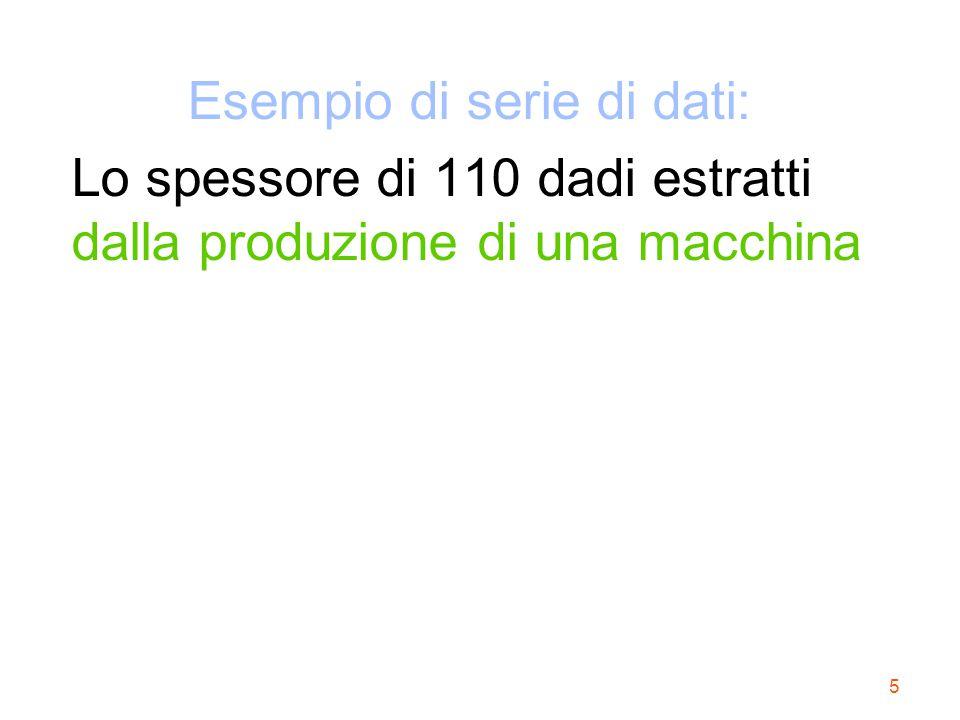 5 Esempio di serie di dati: Lo spessore di 110 dadi estratti dalla produzione di una macchina