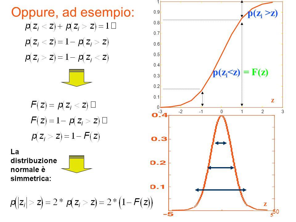 50 5 z -3-20123 0 0.1 0.2 0.3 0.4 0.5 0.6 0.7 0.8 0.9 1 z p(z i <z) = F(z) p(z i >z) La distribuzione normale è simmetrica: Oppure, ad esempio: