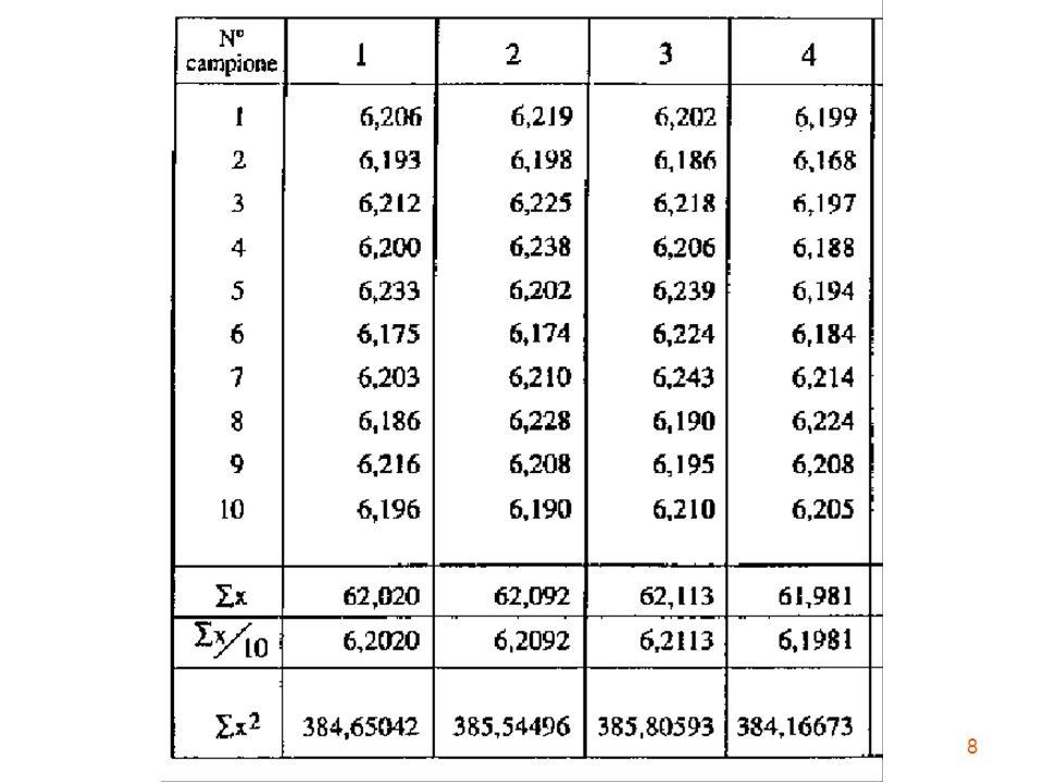 29 limite superiore della classe mm Frequenze cumulate percentuali 6.176.186.196.206.216.226.236.246.25 0 10 20 30 40 50 60 70 80 90 100 k = 4 % dati che assumono valori minori di x k