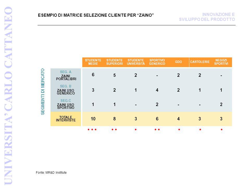 ESEMPIO DI MATRICE SELEZIONE CLIENTE PER ZAINO Fonte: MR&D Institute UNIVERSITA' CARLO CATTANEO INNOVAZIONE E SVILUPPO DEL PRODOTTO