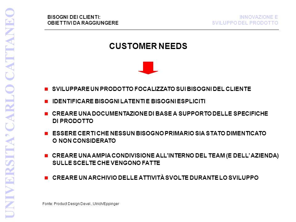 BISOGNI DEI CLIENTI: OBIETTIVI DA RAGGIUNGERE Fonte: Product Design Devel., Ulrich/Eppinger SVILUPPARE UN PRODOTTO FOCALIZZATO SUI BISOGNI DEL CLIENTE IDENTIFICARE BISOGNI LATENTI E BISOGNI ESPLICITI CREARE UNA DOCUMENTAZIONE DI BASE A SUPPORTO DELLE SPECIFICHE DI PRODOTTO ESSERE CERTI CHE NESSUN BISOGNO PRIMARIO SIA STATO DIMENTICATO O NON CONSIDERATO CREARE UNA AMPIA CONDIVISIONE ALL'INTERNO DEL TEAM (E DELL' AZIENDA) SULLE SCELTE CHE VENGONO FATTE CREARE UN ARCHIVIO DELLE ATTIVITÀ SVOLTE DURANTE LO SVILUPPO UNIVERSITA' CARLO CATTANEO INNOVAZIONE E SVILUPPO DEL PRODOTTO CUSTOMER NEEDS