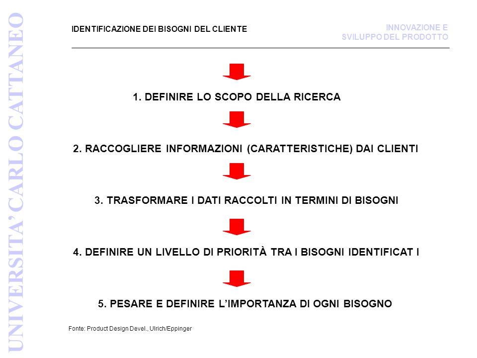 IDENTIFICAZIONE DEI BISOGNI DEL CLIENTE Fonte: Product Design Devel., Ulrich/Eppinger 1.