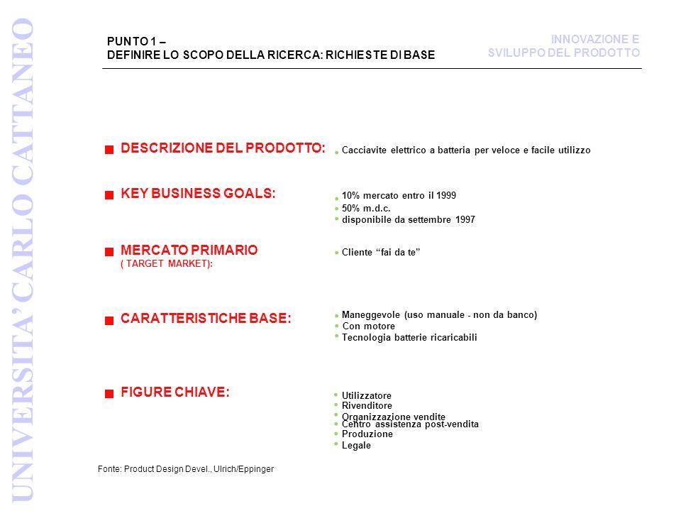 PUNTO 1 – DEFINIRE LO SCOPO DELLA RICERCA: RICHIESTE DI BASE Fonte: Product Design Devel., Ulrich/Eppinger DESCRIZIONE DEL PRODOTTO: KEY BUSINESS GOALS: Cacciavite elettrico a batteria per veloce e facile utilizzo 10% mercato entro il 1999 50% m.d.c.