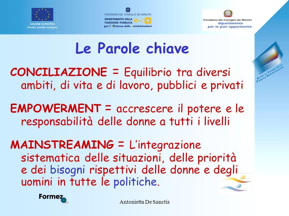 Antonietta De Sanctis Le Parole chiave CONCILIAZIONE = Equilibrio tra diversi ambiti, di vita e di lavoro, pubblici e privati EMPOWERMENT = accrescere