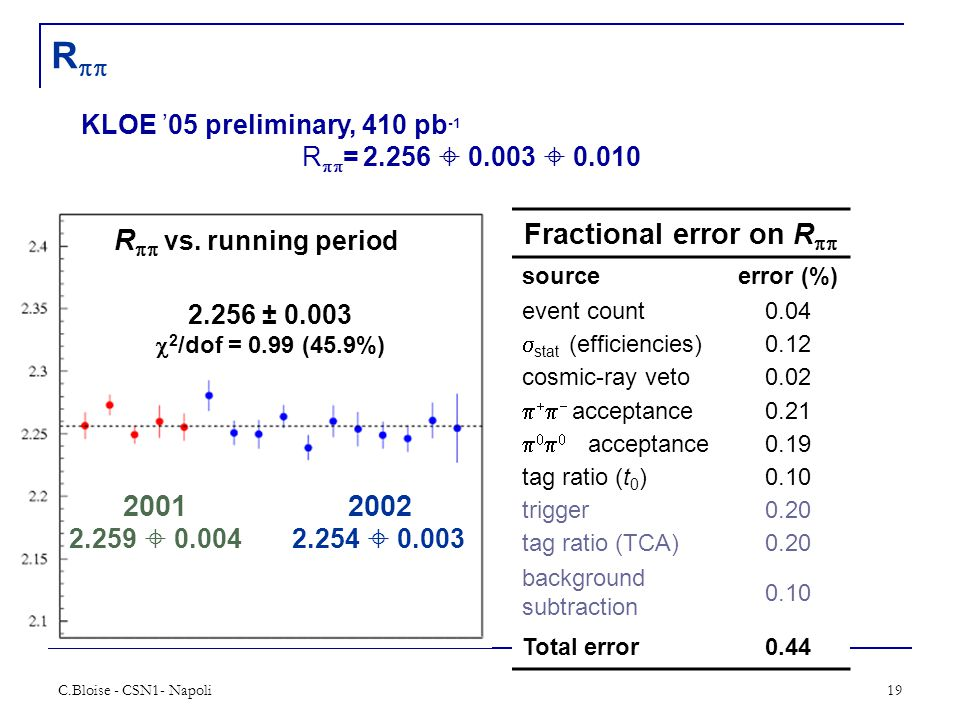 C.Bloise - CSN1- Napoli19 R  KLOE '05 preliminary, 410 pb -1 R  = 2.256  0.003  0.010 R   vs. running period 2.256 ± 0.003  2 /dof = 0.99 (4