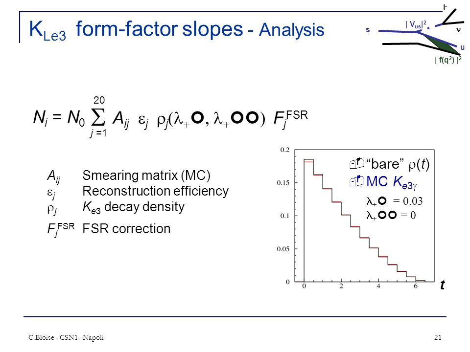 C.Bloise - CSN1- Napoli21 K Le3 form-factor slopes - Analysis A ij Smearing matrix (MC)  j Reconstruction efficiency  j K e3 decay density F j FSR FSR correction N i = N 0  20 j =1 A ij  j  j       F j FSR t  bare  (t)  MC K e3   = 0.03   = 0 | V us | 2 | f(q 2 ) | 2 l-l- s u