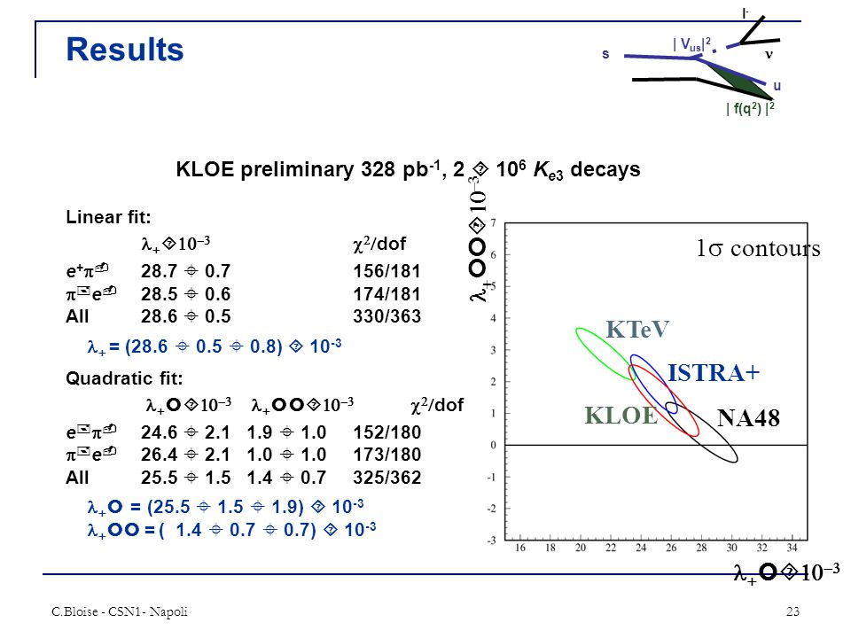 C.Bloise - CSN1- Napoli23 Results KLOE preliminary 328 pb -1, 2  10 6 K e3 decays Linear fit:        dof e +  - 28.7  0.7156/181  + e - 28.5  0.6174/181 All28.6  0.5330/363  = (28.6  0.5  0.8)  10 -3 Quadratic fit:             dof e +  - 24.6  2.11.9  1.0152/180  + e - 26.4  2.11.0  1.0173/180 All25.5  1.51.4  0.7325/362  = (25.5  1.5  1.9)  10 -3   = ( 1.4  0.7  0.7)  10 -3         KTeV ISTRA+ KLOE NA48 1  contours | V us | 2 | f(q 2 ) | 2 l-l- s u