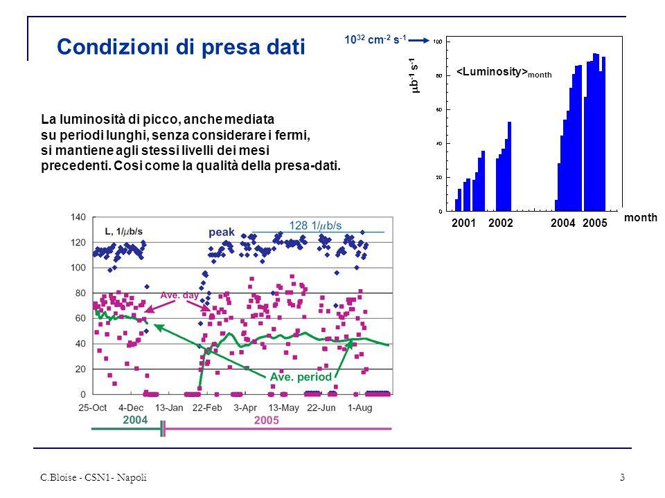 C.Bloise - CSN1- Napoli3 Condizioni di presa dati  b -1 s -1 10 32 cm -2 s -1 month 2001200220042005 month La luminosità di picco, anche mediata su periodi lunghi, senza considerare i fermi, si mantiene agli stessi livelli dei mesi precedenti.