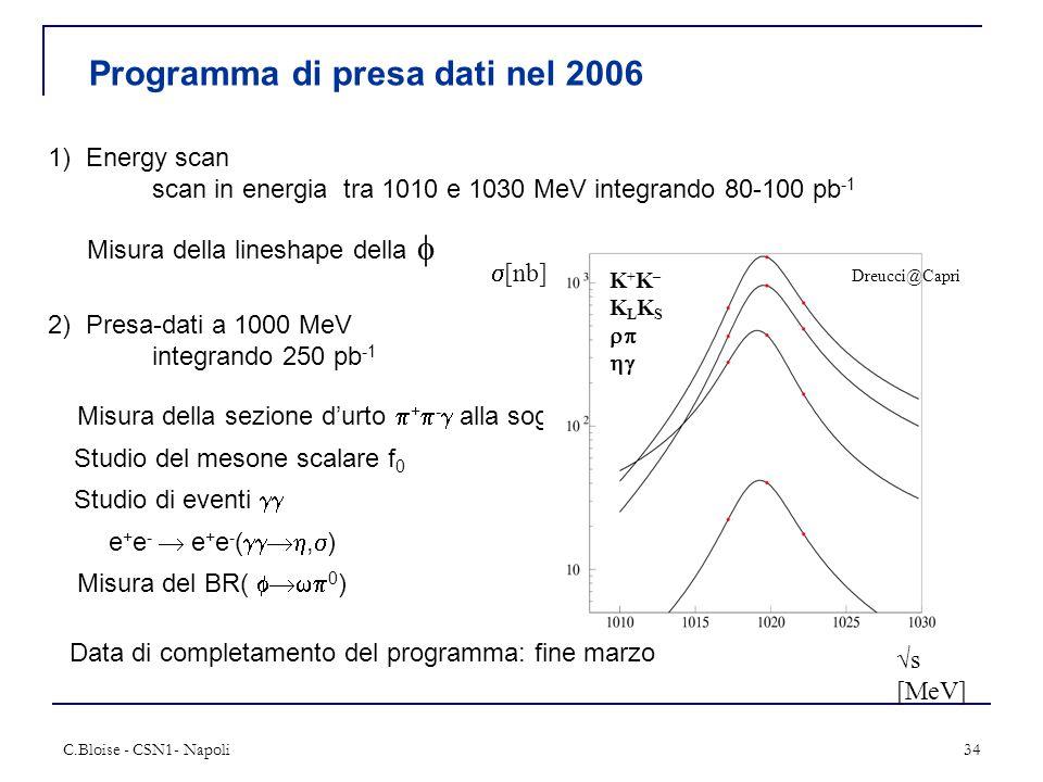 C.Bloise - CSN1- Napoli34 Programma di presa dati nel 2006 1) Energy scan scan in energia tra 1010 e 1030 MeV integrando 80-100 pb -1 Misura della lineshape della  2) Presa-dati a 1000 MeV integrando 250 pb -1 Misura della sezione d'urto  +  -  alla soglia Studio del mesone scalare f 0 Studio di eventi  e + e -  e + e - ( ,  ) Misura del BR(  0 ) Dreucci@Capri √s [MeV]  [nb] K + K – K L K S   Data di completamento del programma: fine marzo