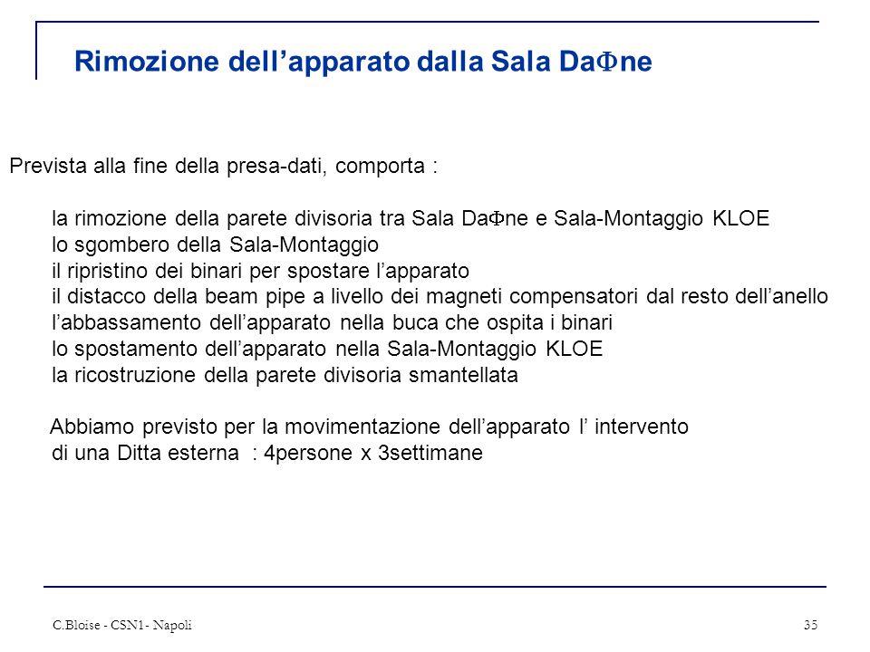C.Bloise - CSN1- Napoli35 Rimozione dell'apparato dalla Sala Da  ne Prevista alla fine della presa-dati, comporta : la rimozione della parete divisor