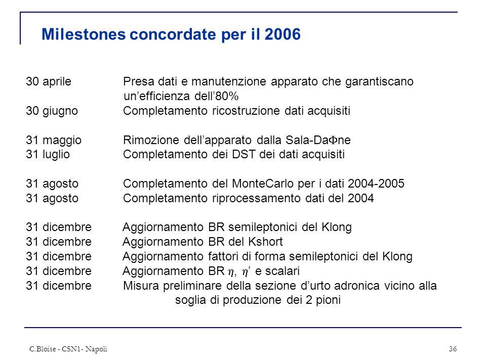 C.Bloise - CSN1- Napoli36 Milestones concordate per il 2006 30 aprile Presa dati e manutenzione apparato che garantiscano un'efficienza dell'80% 30 giugnoCompletamento ricostruzione dati acquisiti 31 maggioRimozione dell'apparato dalla Sala-Da  ne 31 luglio Completamento dei DST dei dati acquisiti 31 agosto Completamento del MonteCarlo per i dati 2004-2005 31 agosto Completamento riprocessamento dati del 2004 31 dicembre Aggiornamento BR semileptonici del Klong 31 dicembre Aggiornamento BR del Kshort 31 dicembre Aggiornamento fattori di forma semileptonici del Klong 31 dicembre Aggiornamento BR ,  ' e scalari 31 dicembre Misura preliminare della sezione d'urto adronica vicino alla soglia di produzione dei 2 pioni