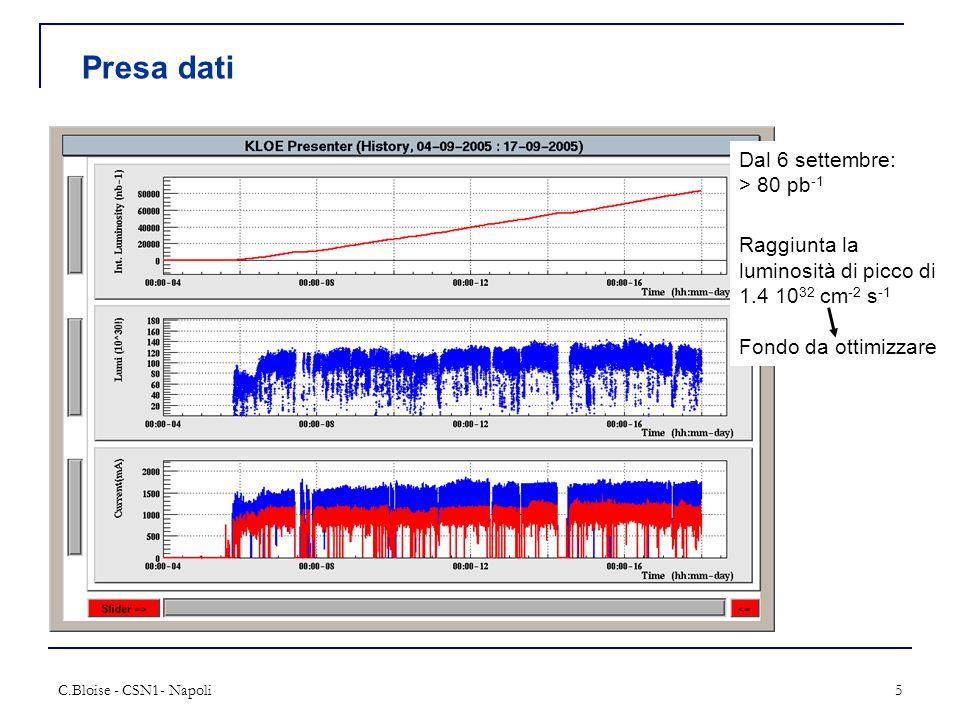 C.Bloise - CSN1- Napoli5 Presa dati Dal 6 settembre: > 80 pb -1 Raggiunta la luminosità di picco di 1.4 10 32 cm -2 s -1 Fondo da ottimizzare