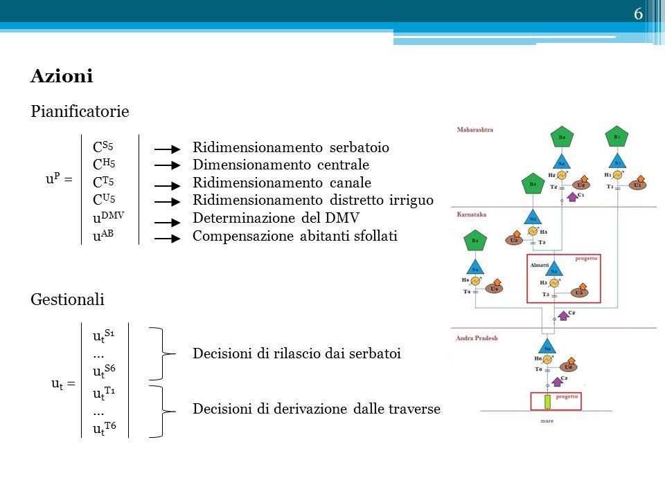 Azioni Gestionali u P = C S5 C H5 C T5 C U5 u DMV u AB Ridimensionamento serbatoio Dimensionamento centrale Ridimensionamento canale Ridimensionamento distretto irriguo Determinazione del DMV Compensazione abitanti sfollati Decisioni di rilascio dai serbatoi Pianificatorie u t S1 … u t S6 u t T1 … u t T6 u t = Decisioni di derivazione dalle traverse 6