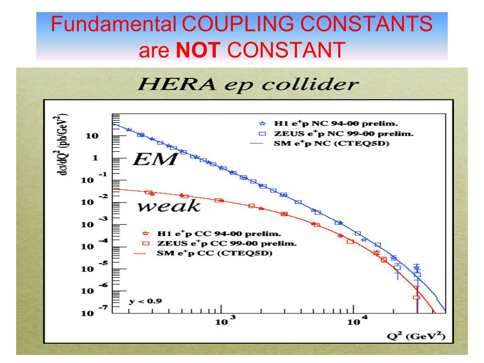 Fundamental COUPLING CONSTANTS are NOT CONSTANT
