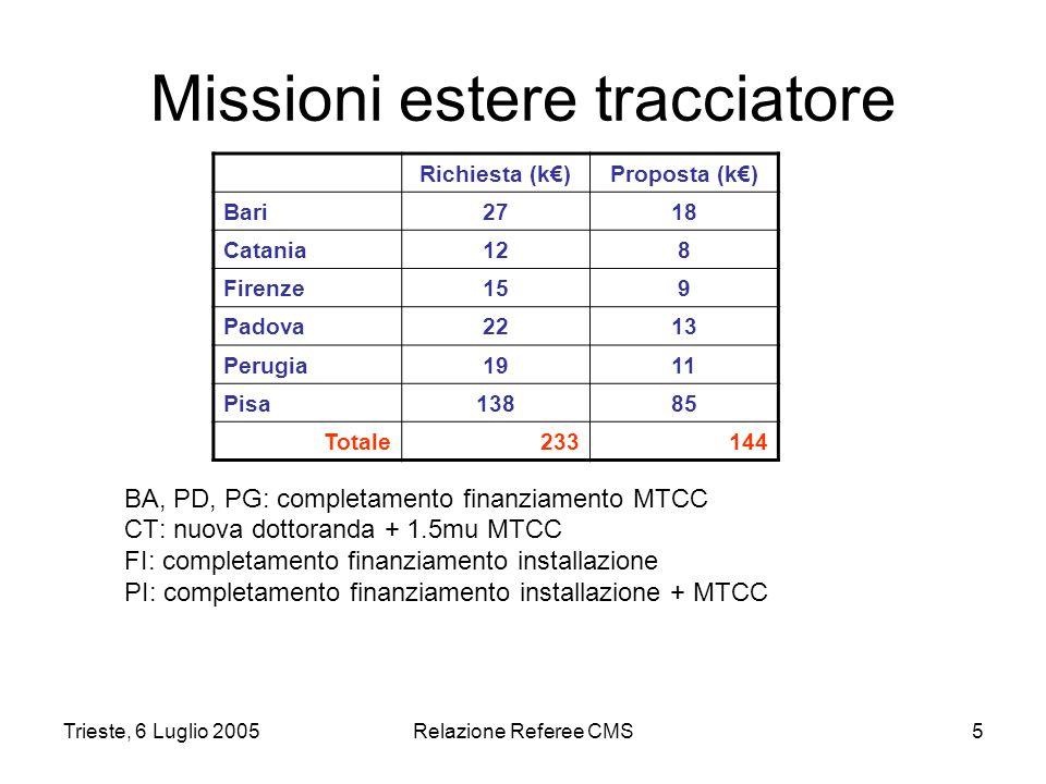 Trieste, 6 Luglio 2005Relazione Referee CMS5 Missioni estere tracciatore BA, PD, PG: completamento finanziamento MTCC CT: nuova dottoranda + 1.5mu MTCC FI: completamento finanziamento installazione PI: completamento finanziamento installazione + MTCC Richiesta (k€)Proposta (k€) Bari2718 Catania128 Firenze159 Padova2213 Perugia1911 Pisa13885 Totale233144