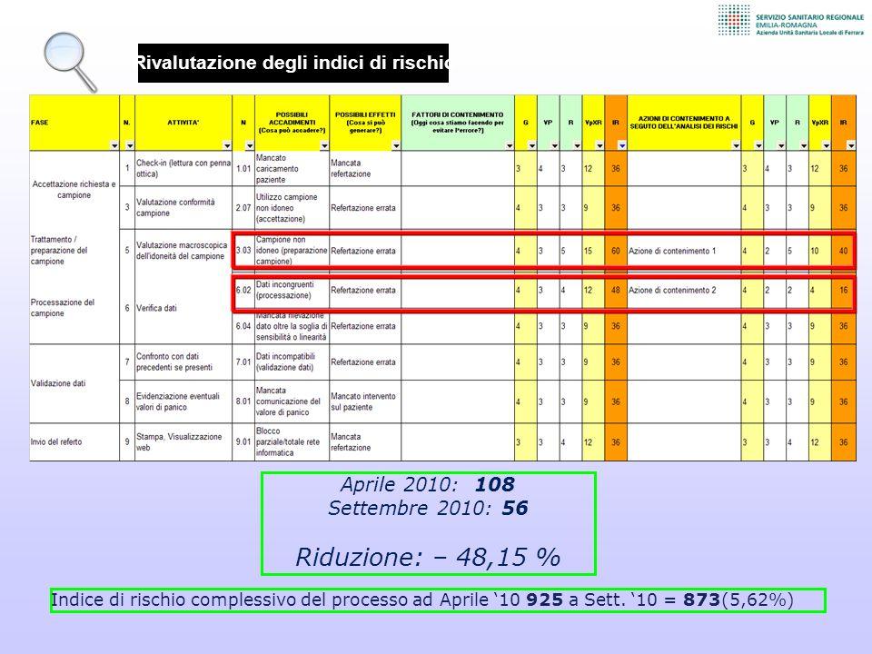Rivalutazione degli indici di rischio Aprile 2010: 108 Settembre 2010: 56 Riduzione: – 48,15 % Indice di rischio complessivo del processo ad Aprile '10 925 a Sett.