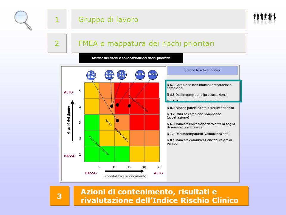 Gruppo di lavoro1 1 FMEA e mappatura dei rischi prioritari2 R 5.3 Campione non idoneo (preparazione campione) R 6.6 Dati incongruenti (processazione) R 1.1 Mancato caricamento paziente R 9.9 Blocco parziale/totale rete informatica R 3.2 Utilizzo campione non idoneo (accettazione) R 6.6 Mancata rilevazione dato oltre la soglia di sensibilità o linearità R 7.1 Dati incompatibili (validazione dati) R 8.1 Mancata comunicazione del valore di panico Elenco Rischi prioritari Probabilità di accadimento Gravità del danno BASSOALTO BASSO 3 2 1 4 5 51015 20 25 Area ad alto rischio Area a rischio medio Area a basso rischio Matrice dei rischi e collocazione dei rischi prioritari R 5.3R 6.6 R 1.1 R 9.9 R 3.2 R 6.6 R 7.1 R 8.1 FMEA e mappatura dei rischi prioritari2 Azioni di contenimento, risultati e rivalutazione dell'Indice Rischio Clinico 3