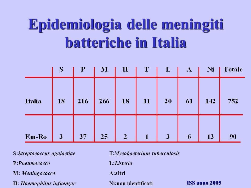 Epidemiologia delle meningiti batteriche in Italia S:Streptococcus agalactiae P:Pneumococco M: Meningococco H: Haemophilus infuenzae T:Mycobacterium t