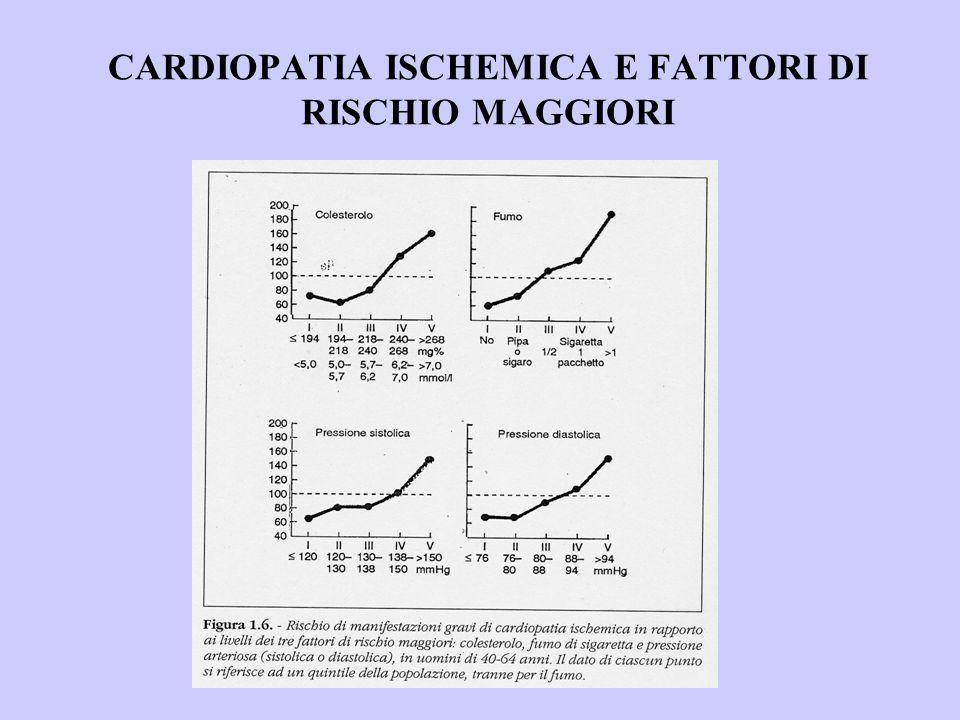 CARDIOPATIA ISCHEMICA FATTORI DI RISCHIO MINORI: diabete, ridotta tolleranza al glucosio, ereditarietà, sedentarietà, dieta, obesità Molti sono tra loro correlati: es.