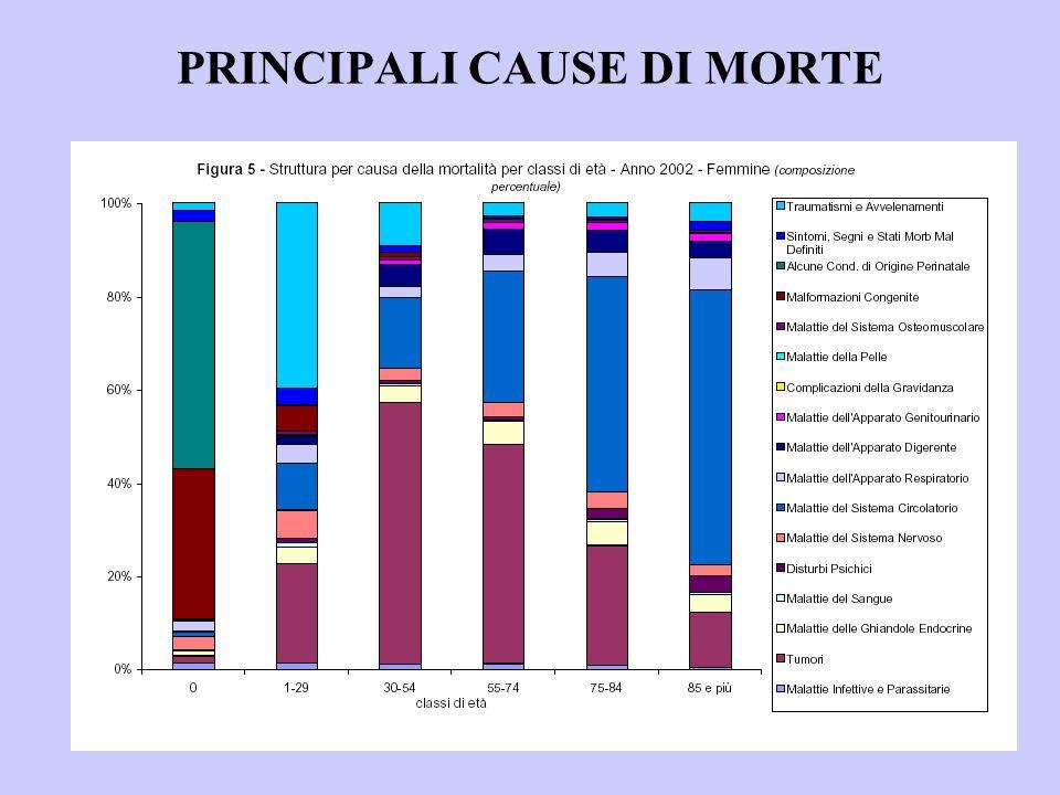 MALATTIE CARDIOVASCOLARI  All'inizio del '900 rappresentavano circa il 10% delle cause di morte nel mondo (in Italia il 9,6% contro il 15,9% delle malattie infettive); oggi rappresentano la causa principale.