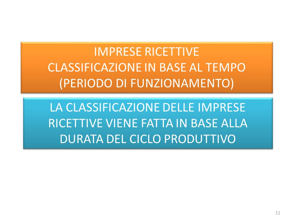 IMPRESE RICETTIVE CLASSIFICAZIONE IN BASE AL TEMPO (PERIODO DI FUNZIONAMENTO) IMPRESE RICETTIVE CLASSIFICAZIONE IN BASE AL TEMPO (PERIODO DI FUNZIONAMENTO) LA CLASSIFICAZIONE DELLE IMPRESE RICETTIVE VIENE FATTA IN BASE ALLA DURATA DEL CICLO PRODUTTIVO 11