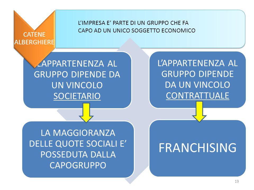 L'APPARTENENZA AL GRUPPO DIPENDE DA UN VINCOLO SOCIETARIO L'APPARTENENZA AL GRUPPO DIPENDE DA UN VINCOLO CONTRATTUALE LA MAGGIORANZA DELLE QUOTE SOCIALI E' POSSEDUTA DALLA CAPOGRUPPO FRANCHISING CATENE ALBERGHIERE L'IMPRESA E' PARTE DI UN GRUPPO CHE FA CAPO AD UN UNICO SOGGETTO ECONOMICO 19