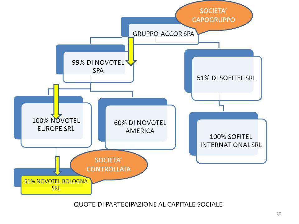 GRUPPO ACCOR SPA 99% DI NOVOTEL SPA 100% NOVOTEL EUROPE SRL 60% DI NOVOTEL AMERICA 51% DI SOFITEL SRL 100% SOFITEL INTERNATIONAL SRL 51% NOVOTEL BOLOGNA SRL QUOTE DI PARTECIPAZIONE AL CAPITALE SOCIALE SOCIETA' CAPOGRUPPO SOCIETA' CONTROLLATA 20
