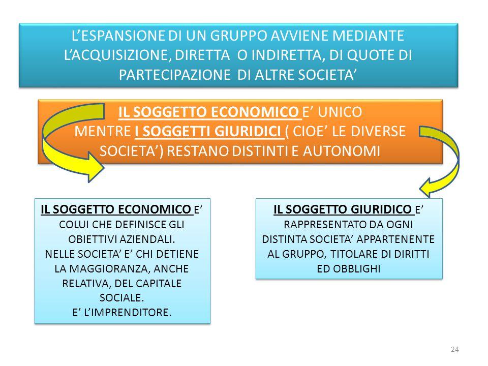 L'ESPANSIONE DI UN GRUPPO AVVIENE MEDIANTE L'ACQUISIZIONE, DIRETTA O INDIRETTA, DI QUOTE DI PARTECIPAZIONE DI ALTRE SOCIETA' IL SOGGETTO ECONOMICO E' UNICO MENTRE I SOGGETTI GIURIDICI ( CIOE' LE DIVERSE SOCIETA') RESTANO DISTINTI E AUTONOMI IL SOGGETTO ECONOMICO E' UNICO MENTRE I SOGGETTI GIURIDICI ( CIOE' LE DIVERSE SOCIETA') RESTANO DISTINTI E AUTONOMI IL SOGGETTO ECONOMICO E' COLUI CHE DEFINISCE GLI OBIETTIVI AZIENDALI.