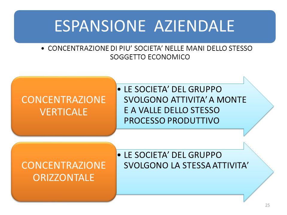 LE SOCIETA' DEL GRUPPO SVOLGONO ATTIVITA' A MONTE E A VALLE DELLO STESSO PROCESSO PRODUTTIVO CONCENTRAZIONE VERTICALE LE SOCIETA' DEL GRUPPO SVOLGONO LA STESSA ATTIVITA' CONCENTRAZIONE ORIZZONTALE ESPANSIONE AZIENDALE CONCENTRAZIONE DI PIU' SOCIETA' NELLE MANI DELLO STESSO SOGGETTO ECONOMICO 25