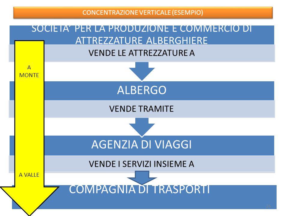 AGENZIA DI VIAGGI VENDE I SERVIZI INSIEME A ALBERGO VENDE TRAMITE SOCIETA' PER LA PRODUZIONE E COMMERCIO DI ATTREZZATURE ALBERGHIERE VENDE LE ATTREZZATURE A COMPAGNIA DI TRASPORTI CONCENTRAZIONE VERTICALE (ESEMPIO) A MONTE A VALLE 26